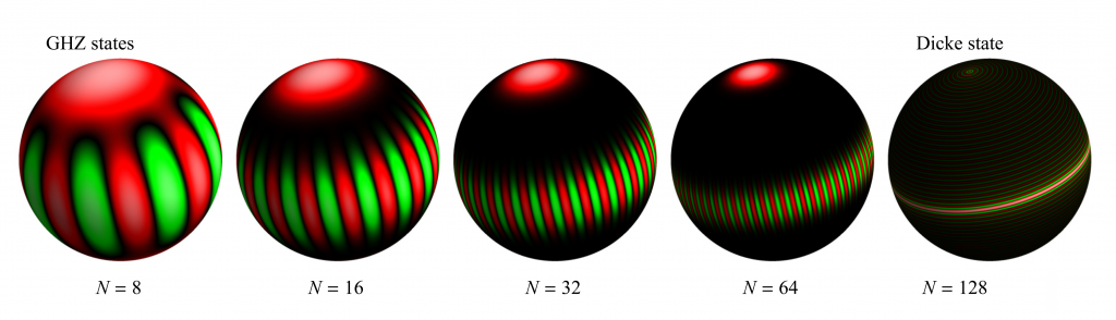 Komplexe Quantenzustände für verschiedene Qubit-Zahlen (N) Copyright: Koczor, Zeier, Glaser, Phys. Rev. A, DOI: https://doi.org/10.1103/PhysRevA.102.062421 (CC BY 4.0)