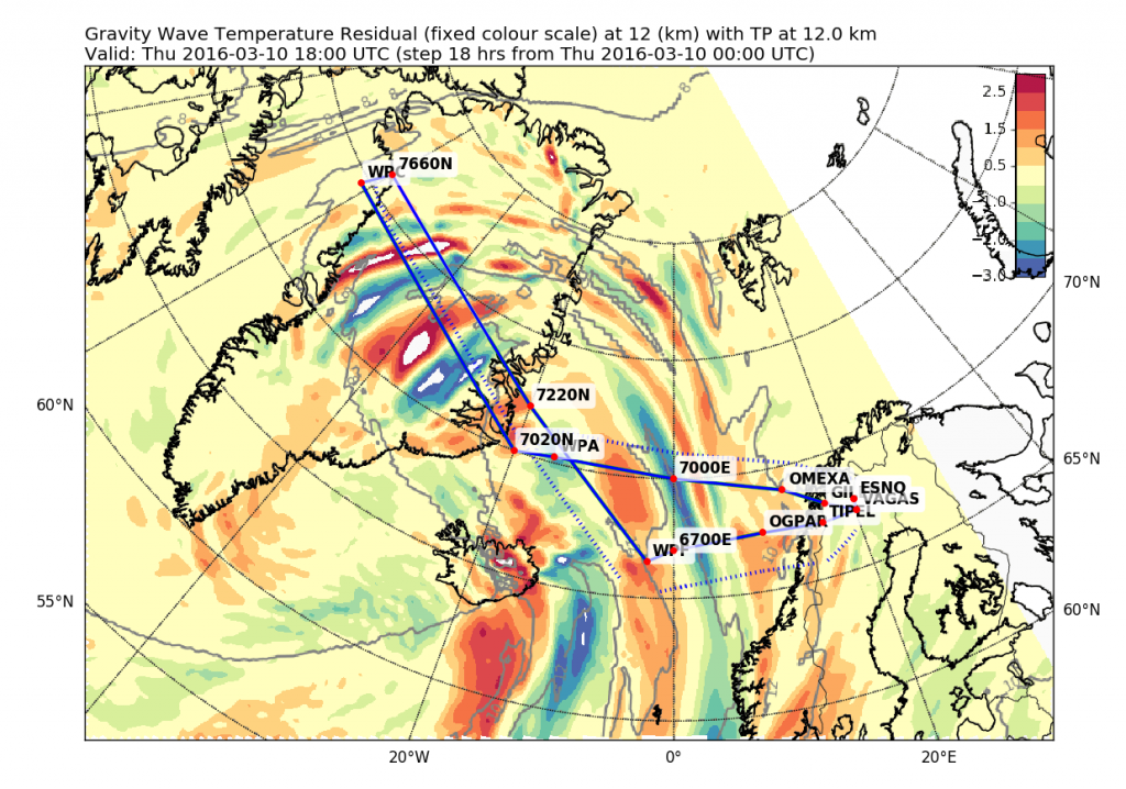 Todays HALO flight. Shown are the temperature residuals in which the gravity waves above Greenland can be seen clearly.