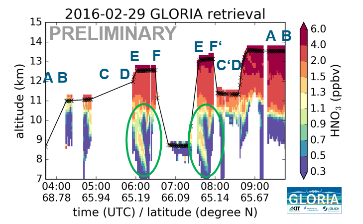GLORIA HNO3 quicklook. Marked in green are the areas, where the tropopause structure has been measured.
