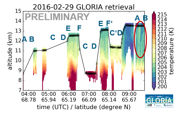GLORIA Temperature quicklook. Marked in red is the area where the gravity wave structure has been measured.