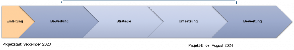 Bild 3: Zeitplan des Projekts. Die Einführungsphase des Projekts begann im September 2020. Eine Evaluationssphase fand zwischen Januar und Juli 2021 statt. Auf diese Phase folgt die Strategieentwicklung und -umsetzung. Das Projekt soll bis August 2024 fertiggestellt werden. Im Anschluss an das Projekt ist eine Evaluation vorgesehen, um die Auswirkungen und den Nutzen des Projekts zu beurteilen.