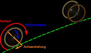Kurven fahren (Bild: VH)