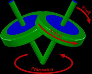 Präzession eines Kreisels (Bild: VH)