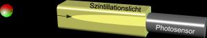 Schematische Darstellung eines Scintillationsdetektors (Bild: VH)