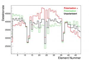 Detektorraten bei verschiedenen Polarisationszuständen (Bild: FZJ)