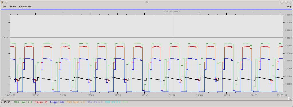 Detektorrate und Strahlintensität als Funktion der Zeit (Bild: FZJ)