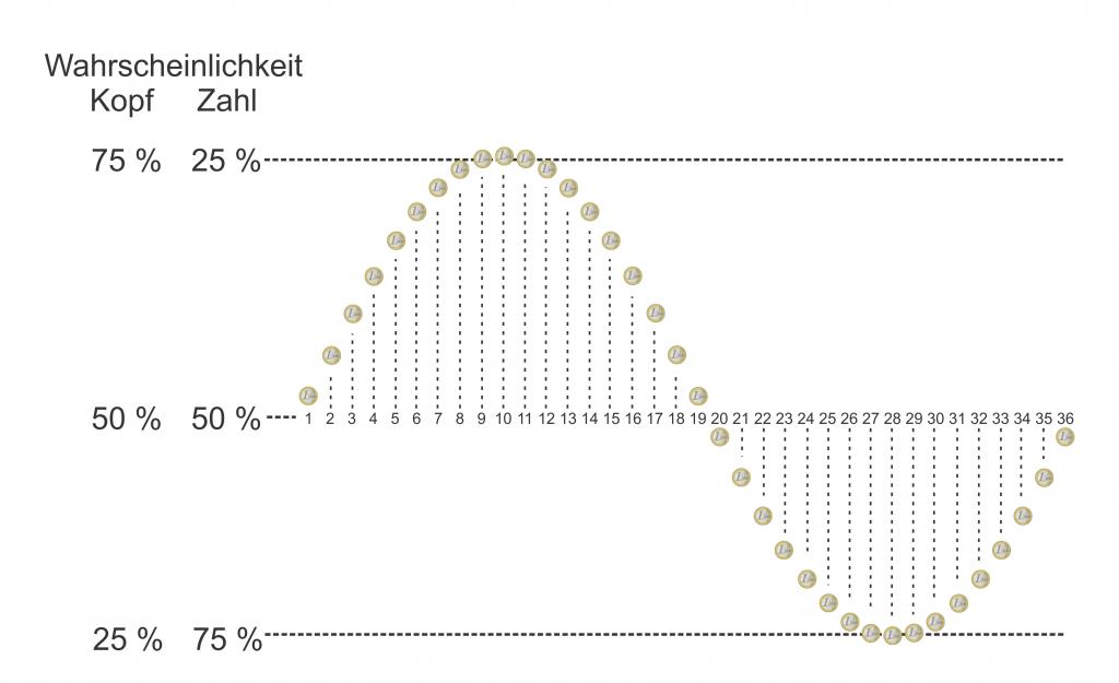 Wahrscheinlichkeitsverteilung der gezinkten Münzen (Bild: VH)