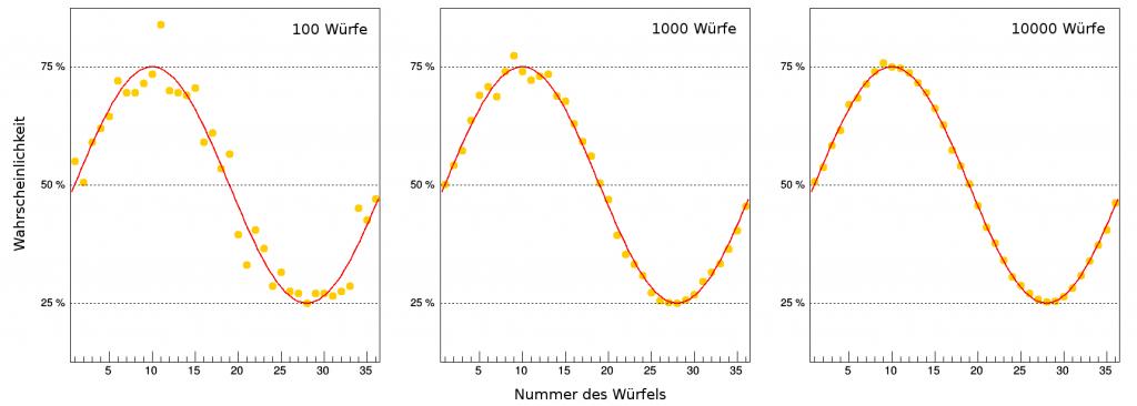 Auswirkungen der Zahl der Würfe (Bild: VH)